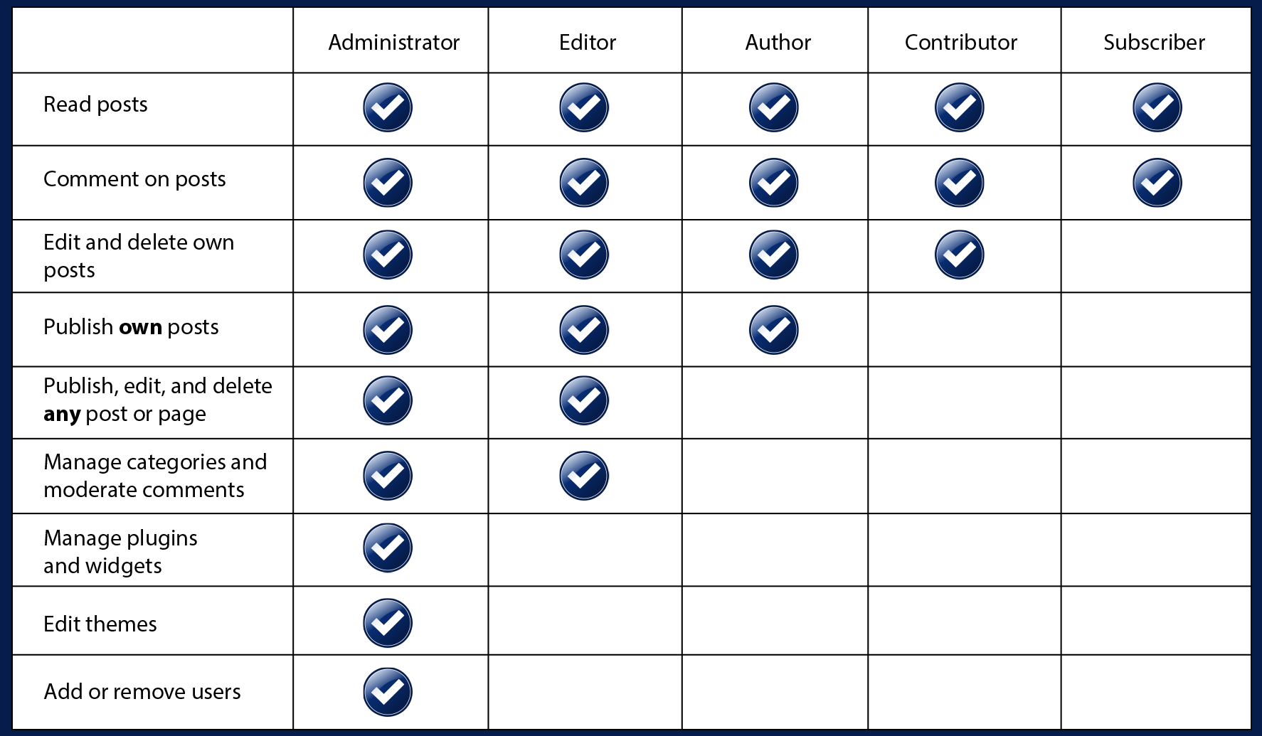 A table showing the permissions of each user role in WordPress