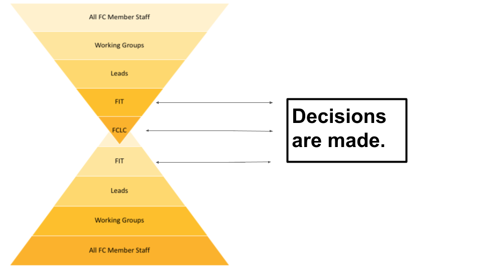 FIT Funnel for decision making
